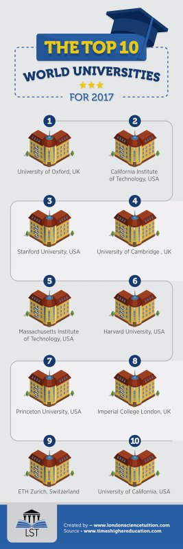 The Top 10 World Universities for 2017