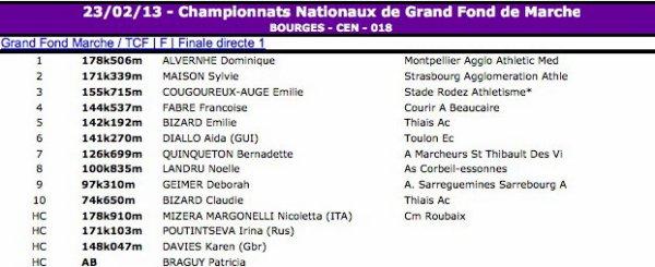 Résultats du Championnat de France de Grand fond 24 heures à  la marche