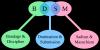 Signification de BDSM
