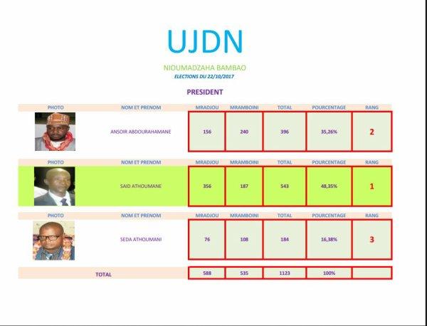 Résultats provisoirs des élections du président de la jeunesse de Nioumadzaha Bambao