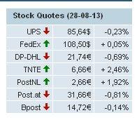 Stock Quotes / Les cotations du jour #UPS #DHL #FEDEX #TNT #POSTNL #POSTAT #BPOST