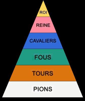 Hiérarchie