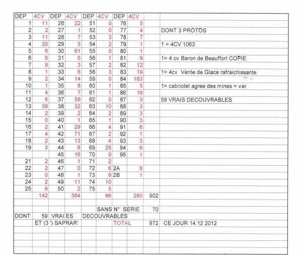 recensement des 4cv de France  de l année 2012