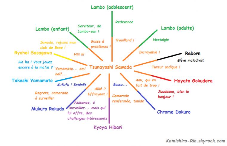 Relations qu'entretient Tsunayoshi, avec Reborn et ses Gardiens.