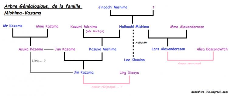 Arbre Généalogique, de la Famille Mishima-Kazama ^o^ !