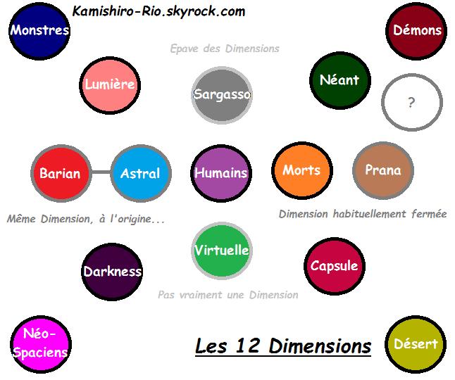 Les 12 Dimensions de la Saga Yu-Gi-Oh ! XD