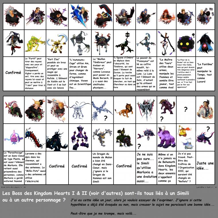 Théorie sur Kingdom Hearts : Les Boss des Kingdom Hearts I & II, sont-ils tous liés à un Simili ou à un autre Personnage ?