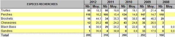 Fin de saison 2012 : conclusion