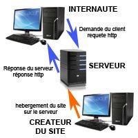 Site Hebergeur