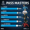 The #UCL pass masters after matchday two...