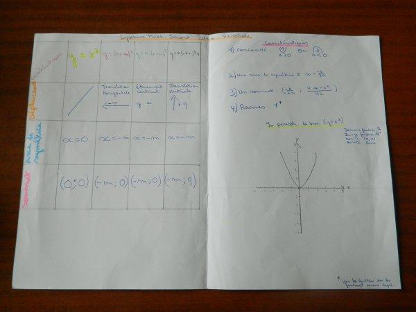 Math-Les Paraboles