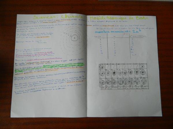 Sciences:Modèle atomique de Bohr/Les groupements/Les liaisons chimiques/L'électrocinétique