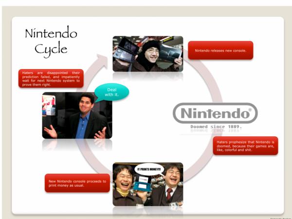 [Le Cycle de Nintendo]Présentation et Traduction