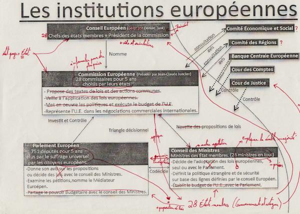 [Aide Géographie]Les institutions européennes