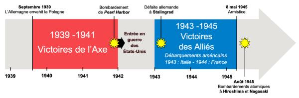 [Aide Histoire]La seconde guerre mondiale