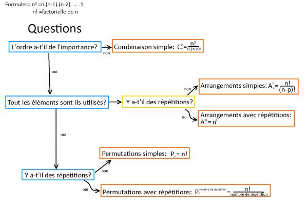 [Aide pour Math]Synthèse des formules de l'analyse combinatoire!