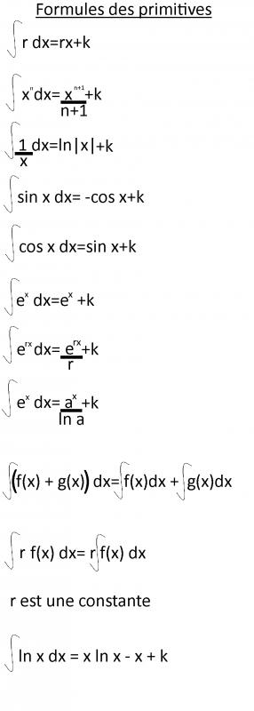 [Aide Math]Les formules des primitives (intégrales)