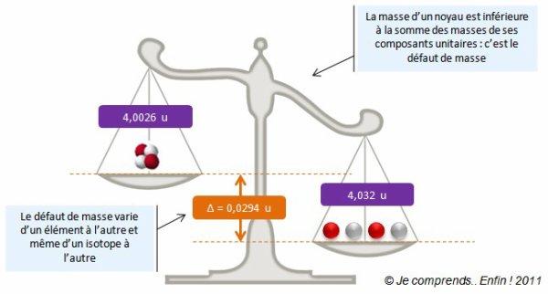 """[Aide Sciences]Physique Nucléaire (Deuxième partie: """"Défaut de masse et énergie de liaison d'un noyau"""")"""
