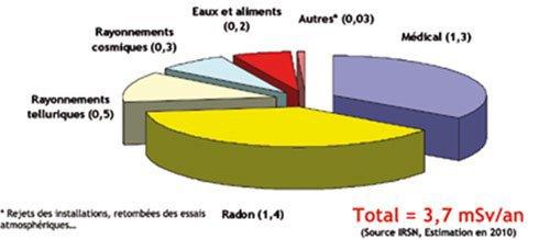 """[Aide Sciences]Physique Nucléaire (Troisième partie:""""Les radiations et leurs conséquences"""" )"""