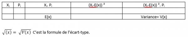 [Aide Math]Astuces pour les probabilités!