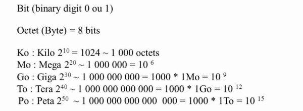 [Aide Informatique]Convertir le Binaire en Décimal (de la base 2 à la base 10)