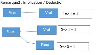 [Aide Mathématique]La logique des propositions (PARTIE 3/3)
