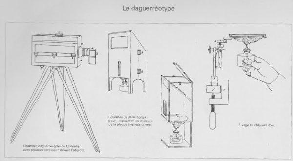 [Aide Logique d'image]Les différentes étapes du daguerréotype