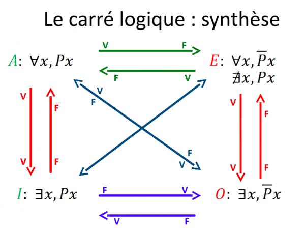 [Aide Math]Le carré logique