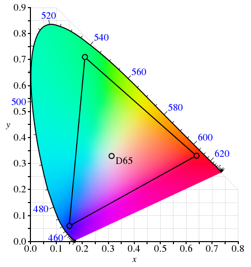 [Aide Techniques de reproduction et de transmission des images]Les 5 systèmes de couleurs principaux