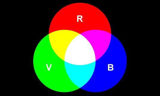 [Aide Techniques de reproduction et de transmission des images]Le RVB