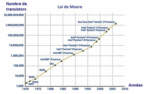[Aide Système&Réseau]La loi de Moore
