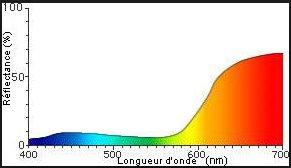 [Aide colorimétrie]Courbes spectrales