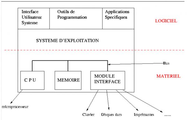 [Aide Système&Réseau]Architecture des ordinateurs
