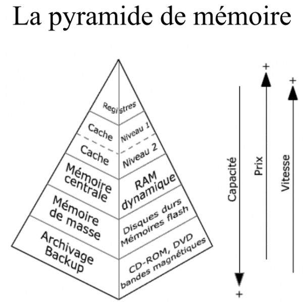 [Aide Système&Réseau]La mémoire-Introduction