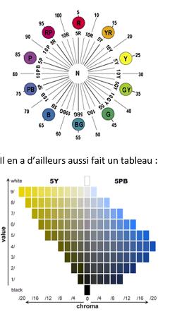 [Aide Colorimétrie]Les aspects colorimétrique