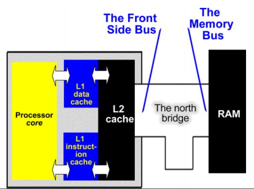 [Aide Système&Réseau]les bus (partie 1)