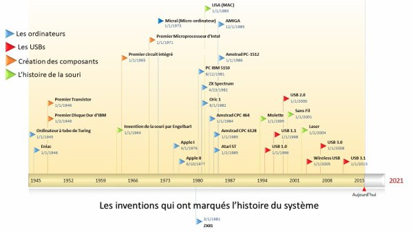 [Aide Système&Réseau]La ligne du temps des inventions
