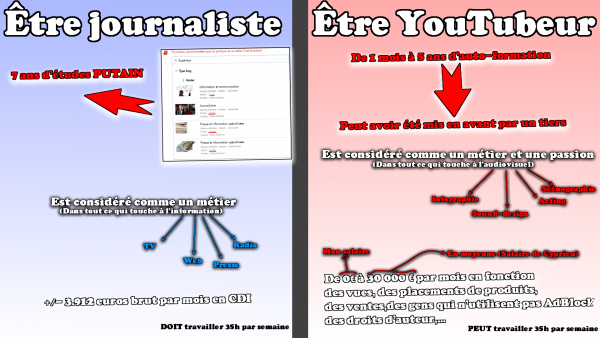 Les journalistes VS YouTubeurs