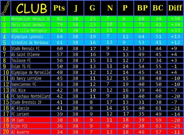 Classement ligue 1 2011 / 2012