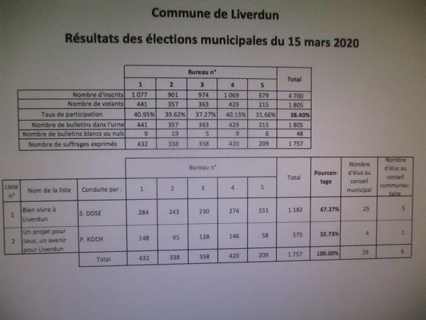 Liverdun : Nouveau Conseil Municipal 2020