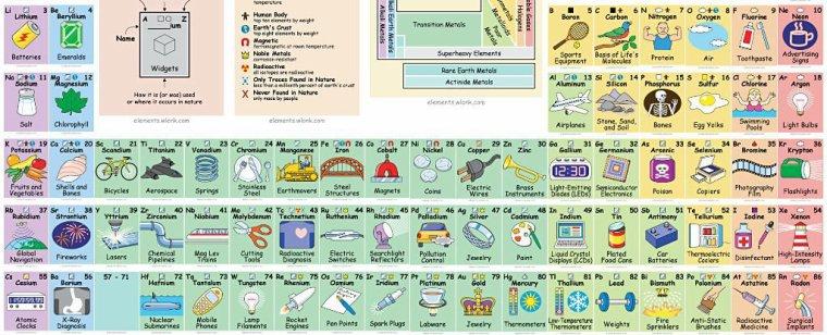 Éléments chimiques = Tableau périodique des éléments = Table de Mendeleïev = Classification périodique des éléments = CPE = Tableau périodique