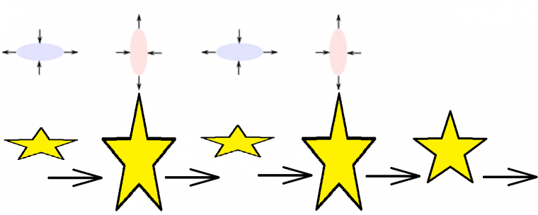#7 -> Ère de l'onde gravitationnelle primordiale