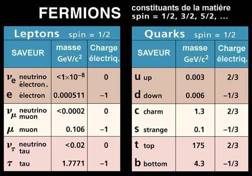 #14 -> Ère des leptons (1ère seconde)