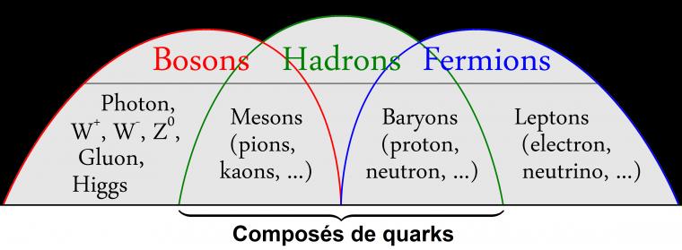 #10 -> Début de l'ère des hadrons ou protons.