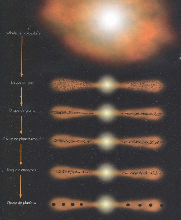Nébuleuse protosolaire = Système solaire primitif