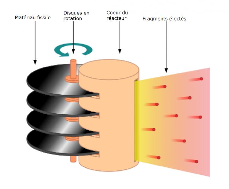 Propulsion spatiale nucléaire pulsée