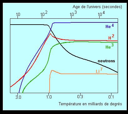 Nucléosynthèse primordiale