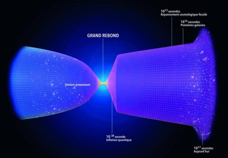 Univers précédent = Univers antérieur = Univers préexistant