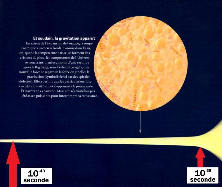 #2 -> Ère gravitationnelle et début de l'ère de la Grande Unification