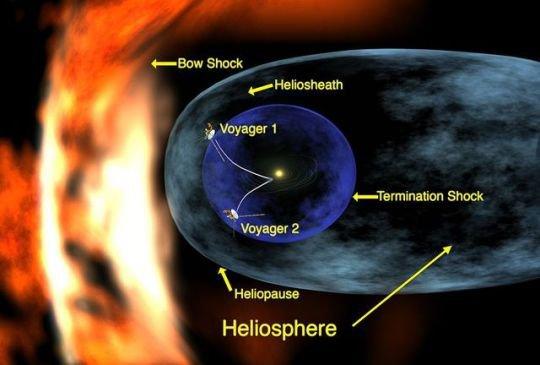 Heliopause et héliosphère